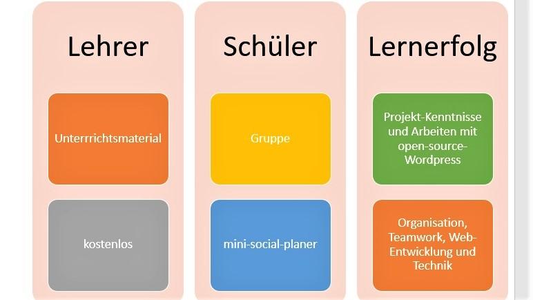 kostenloses unterrichtsmaterial lehrer webentwicklung - projektgruppen