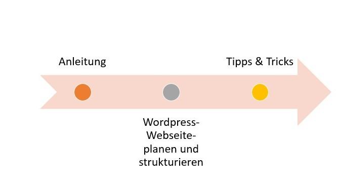 wordpress webseite entwickeln kostenloses Unterrichstmaterial