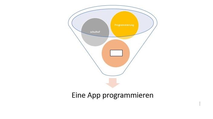 app programmierung mit flotter