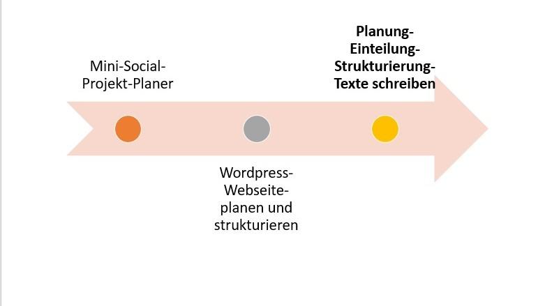 wordpress-seite entwickeln. kostenloses schulungsmaterial